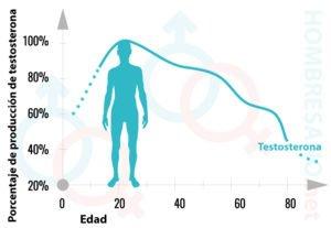 Bajo nivel de testosterona influye a tu vida en general